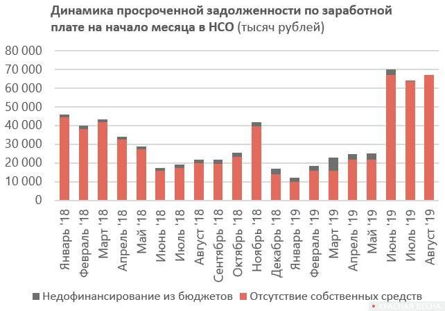 Данные Новосибирскстата по задолженности 2018-2019