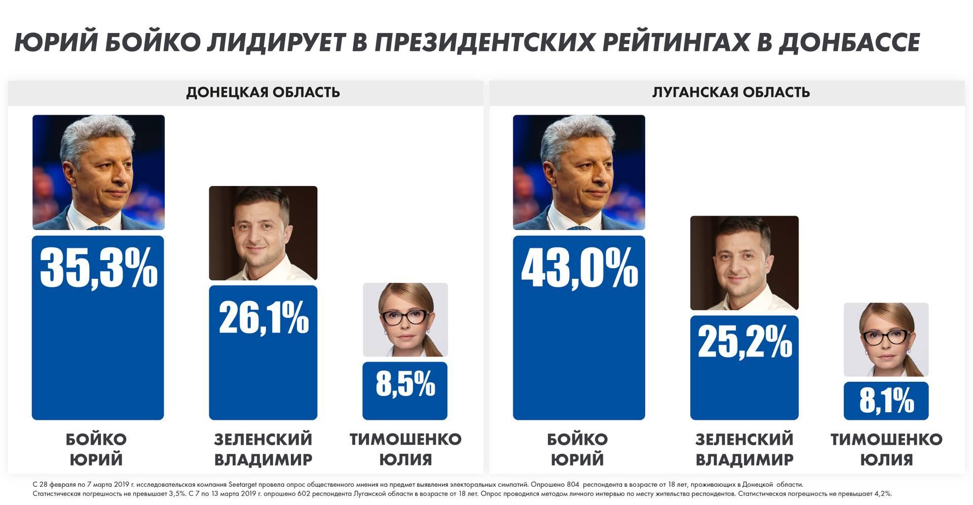 Цифры предвыборных опросов в Донецкой и Луганской областях на подконтроль