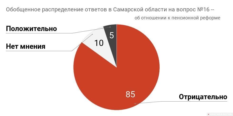 Отношение жителей Самарской области к пенсионной реформе