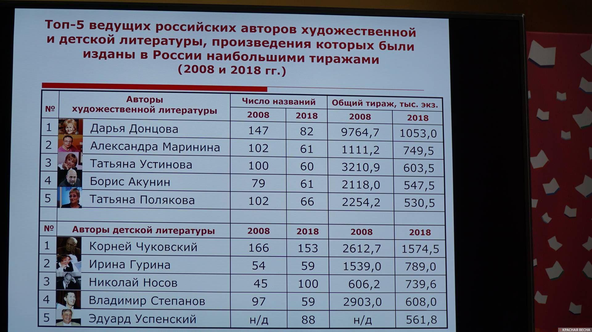 Слайд на презентации доклада. 24.05.2019. Санкт-Петербург