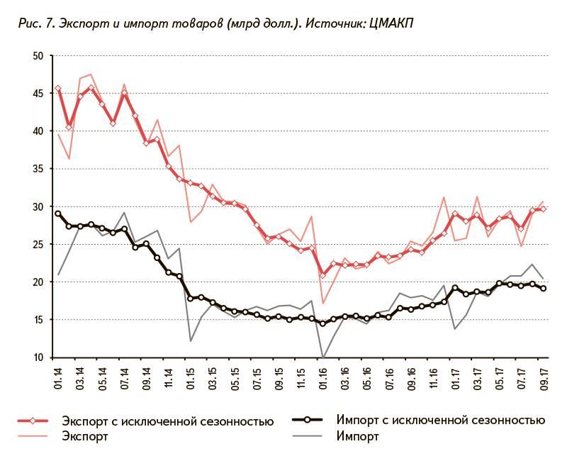 Рис. 7. Экспорт и импорт товаров (млрд долл.). Источник: ЦМАКП