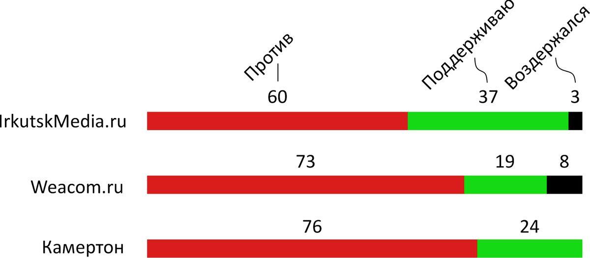 Отношение жителей Иркутска к переименованию площади им.Кирова в 2013 году